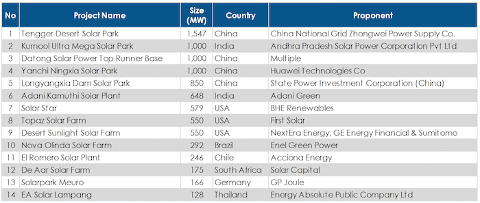 China and India Leading In Solar Data