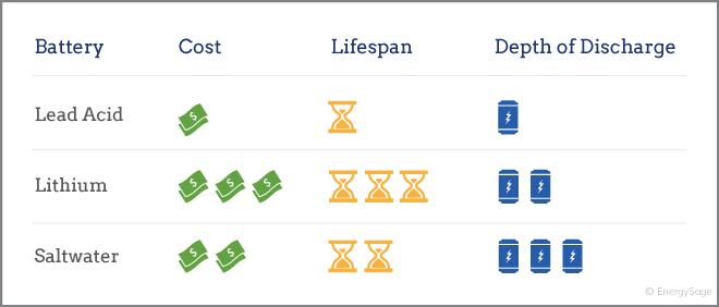 Cost versus return solar battery storage