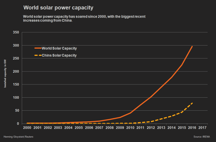 Chinese Solar Panels Capacity
