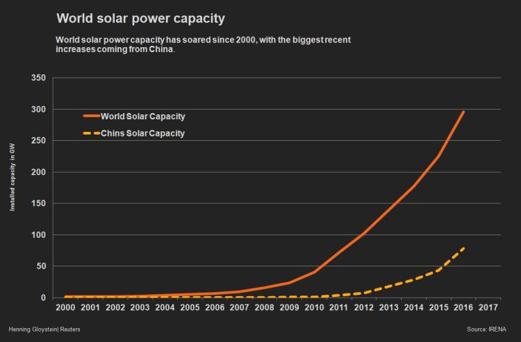 Chinese Solar Panels Capacity