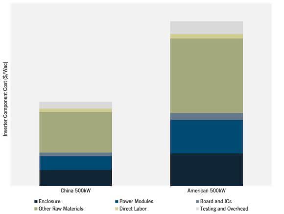 China Solar Panels United States Solar Pricing