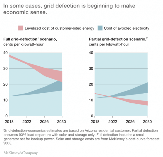 Utilities and rooftop solar grid defection diagram