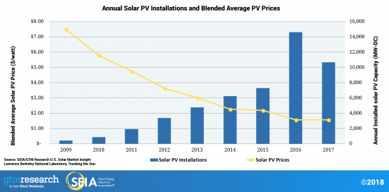 Utilities and Rooftop Solar Annual Installations Graph