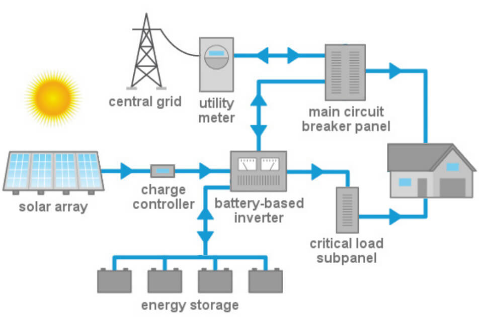 Typical Solar Hybrid Energy Flow Layout Diagram