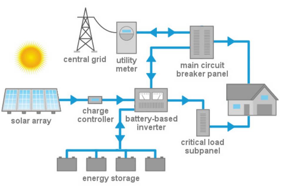 Typical Solar Hybrid Energy Flow Layout Diagram
