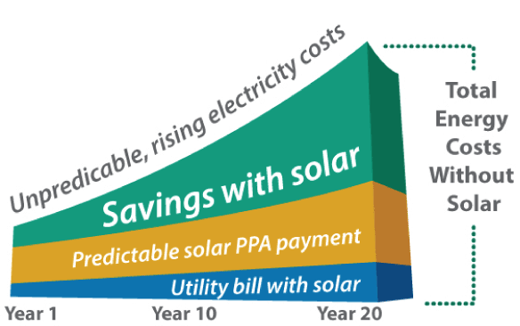 Solar Power in Oman – Purchasing Explained