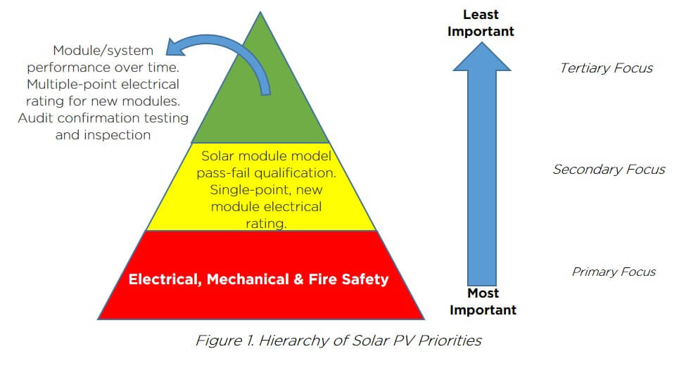 Hierarchy of solar PV priorities - Safety in Solar