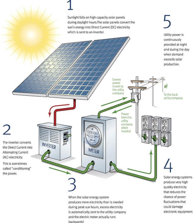 How does solar power work?
