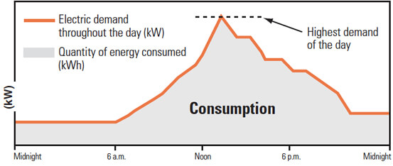Electricity Demand Charges Graph