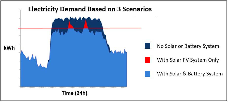 Electricity Demand Based on 3 Different Scenarios