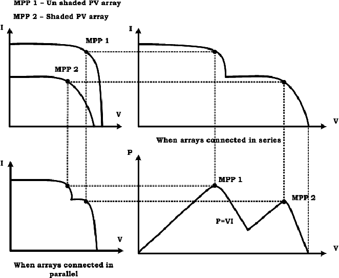 Diagram of MPPT unshaded PV array vs shaded PV array