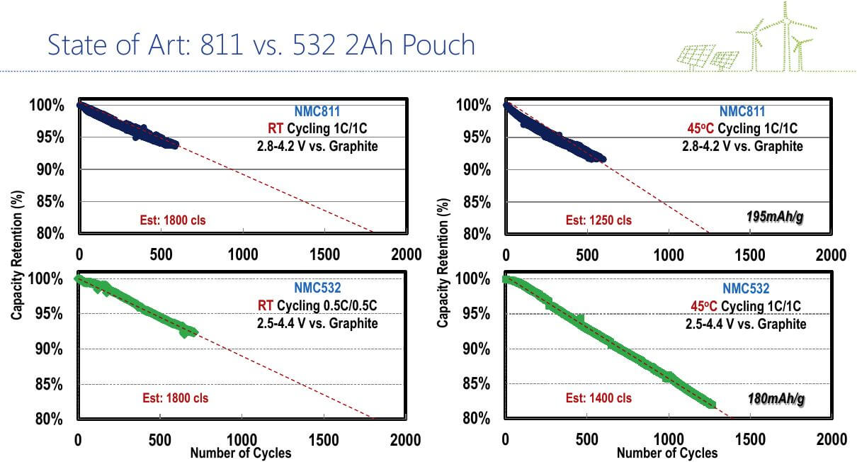 A diagram of NMC Lithium Ion Batteries NMC 811 vs NMC 532
