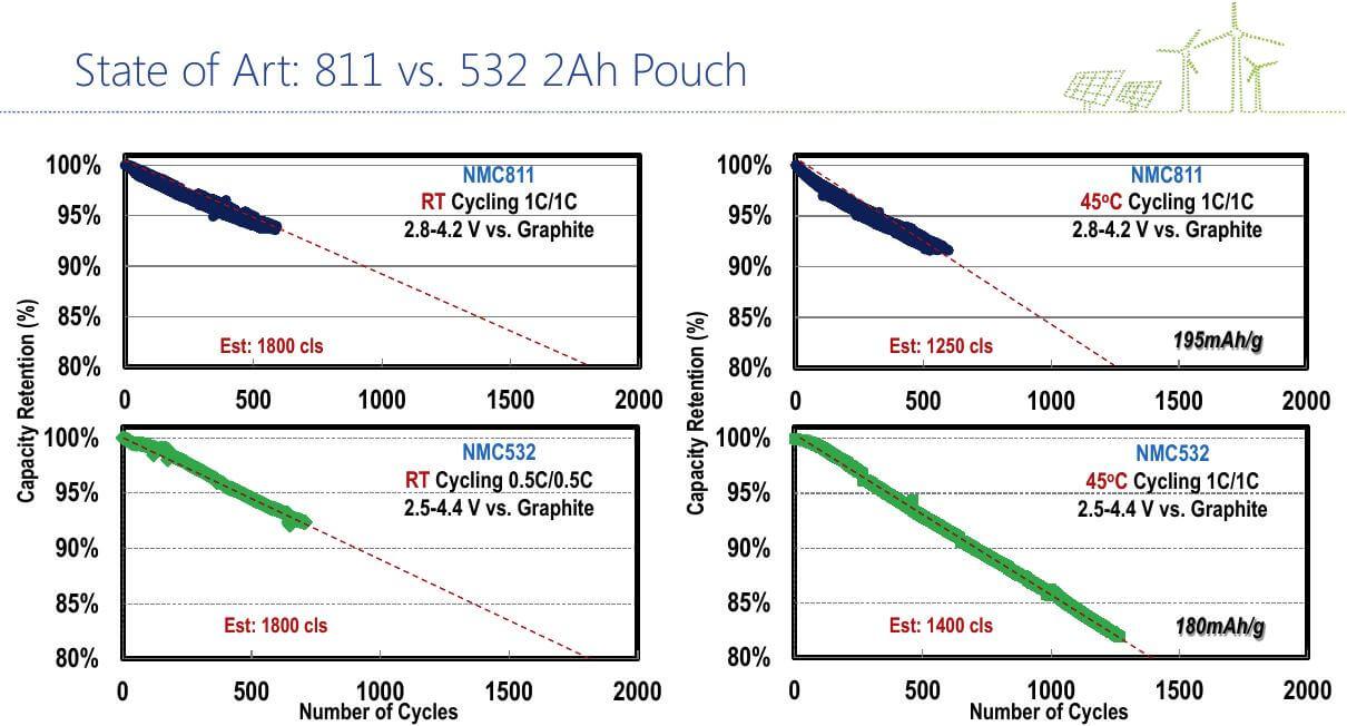 A diagram of NMC Lithium Ion Batteries NMC 811 vs NMC 532