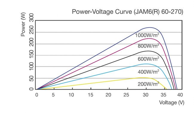 PV Module Power Voltage Graph for different irradiance values at STC