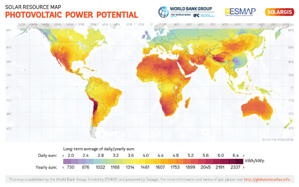 Knowing your Solar Resource