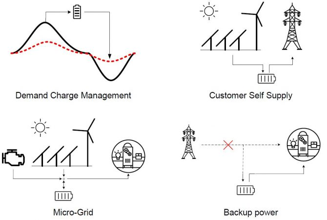 Micro Grid applications for Megatron Solar Battery Systems