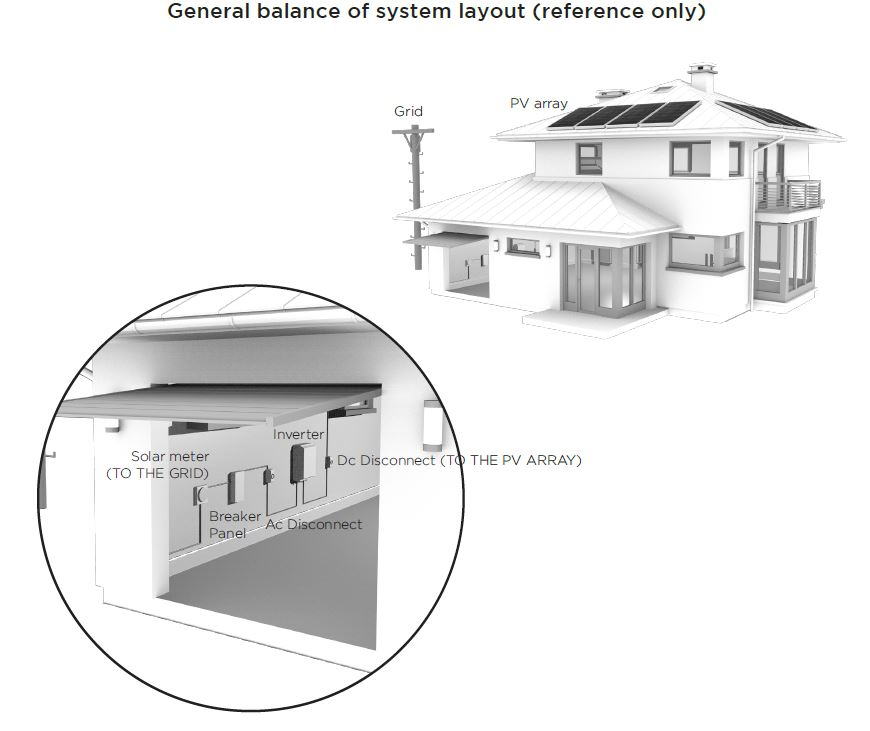 Home PV Systems Layout diagram