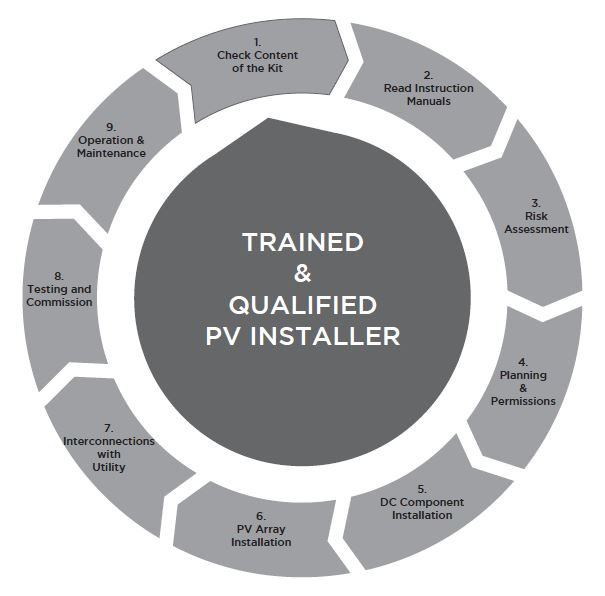 Home PV Systems Installation Cycle Diagram