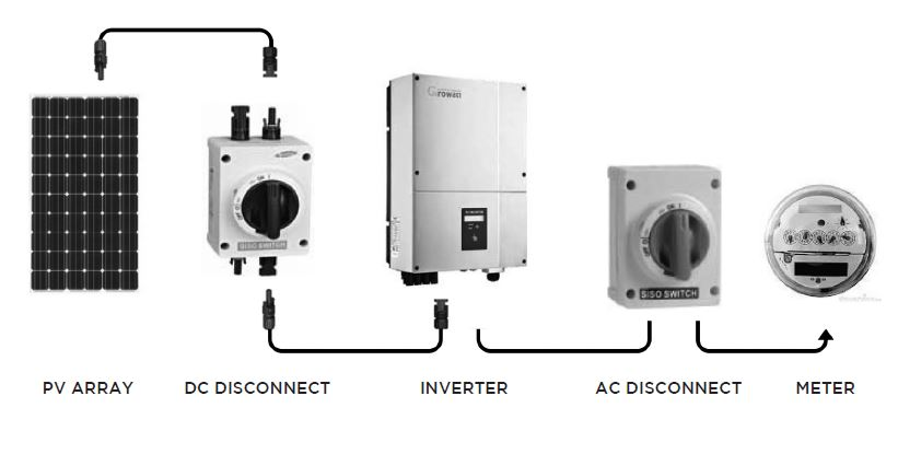 Home PV Systems Parts in Order of Electrical Connection